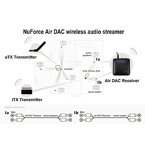 NuForce - iTX -  Air DAC Transmitter for iPod, iPad & iPhone